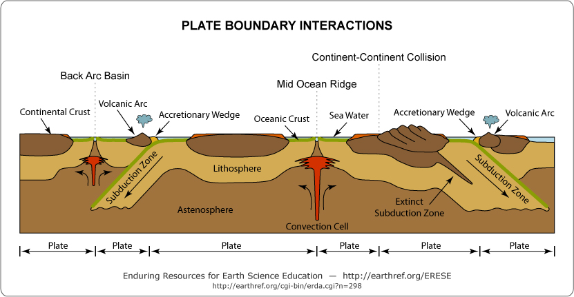 lesson 722 – Plate Tectonics Worksheets for Middle School